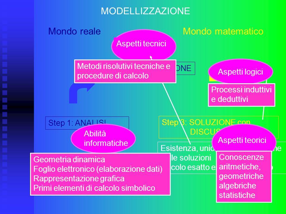 Step 3: SOLUZIONE con DISCUSSIONE MODELLIZZAZIONE Mondo reale Mondo matematico Step 1: ANALISI Step 2: COSTRUZIONE Esistenza, unicità e localizzazione