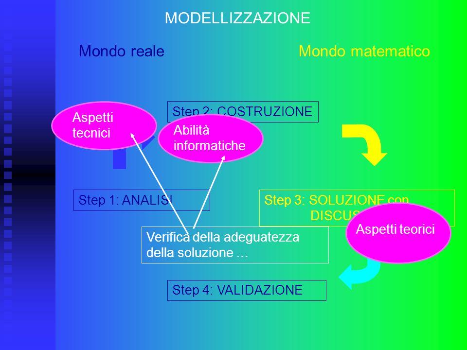 Step 3: SOLUZIONE con DISCUSSIONE Step 1: ANALISI MODELLIZZAZIONE Mondo reale Mondo matematico Step 2: COSTRUZIONE Step 4: VALIDAZIONE Verifica della