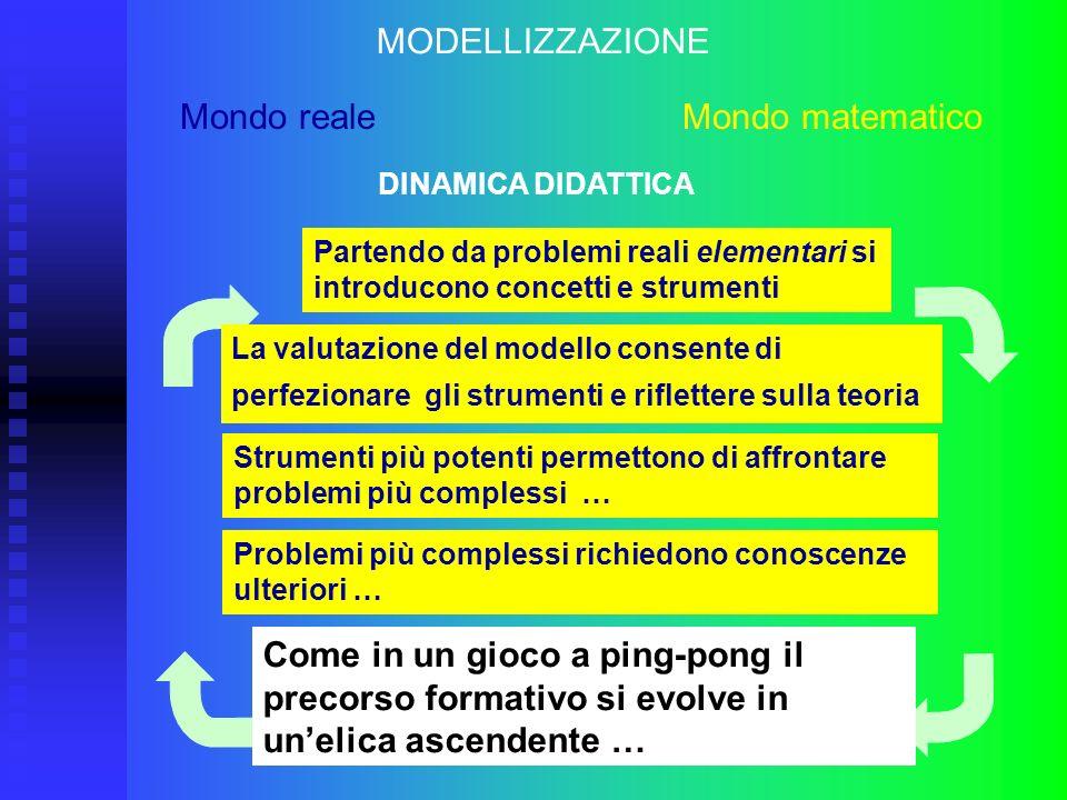MODELLIZZAZIONE Mondo reale Mondo matematico Partendo da problemi reali elementari si introducono concetti e strumenti La valutazione del modello cons