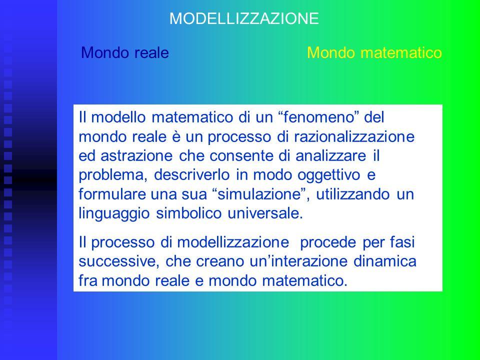 MODELLIZZAZIONE Mondo reale Mondo matematico Il modello matematico di un fenomeno del mondo reale è un processo di razionalizzazione ed astrazione che