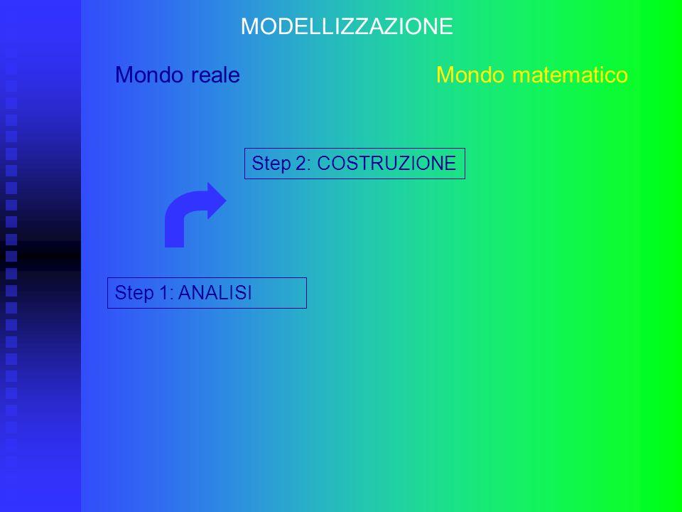 MODELLIZZAZIONE Mondo reale Mondo matematico Step 1: ANALISI Step 2: COSTRUZIONE Step 3: SOLUZIONE