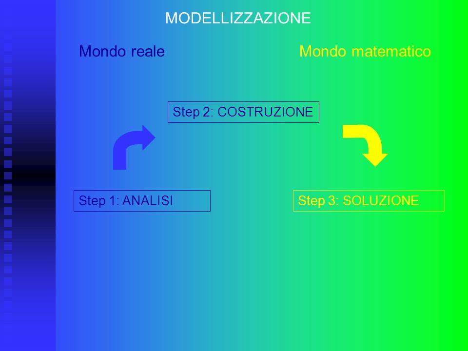 Step 2: COSTRUZIONE MODELLIZZAZIONE Mondo reale Mondo matematico Step 1: ANALISI Selezione delle variabili in gioco: incognite e parametri (loro universo) Suddivisione in sotto-problemi Relazioni funzionali fra dati ed incognite