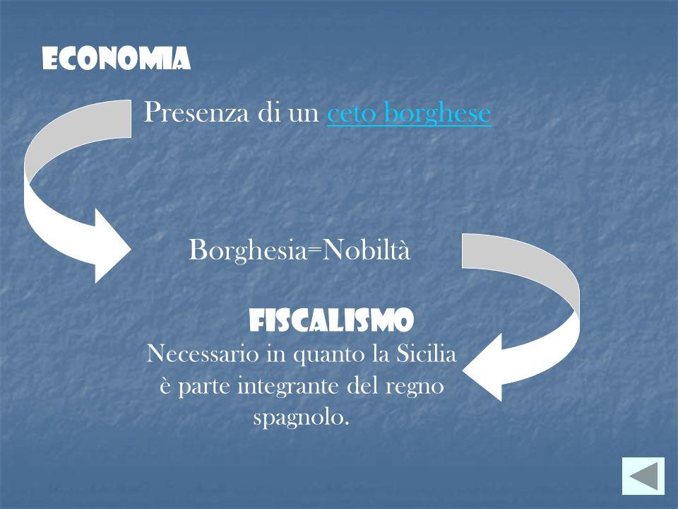 Economia Presenza di un ceto borgheseceto borghese Borghesia=Nobiltà Fiscalismo Necessario in quanto la Sicilia è parte integrante del regno spagnolo.