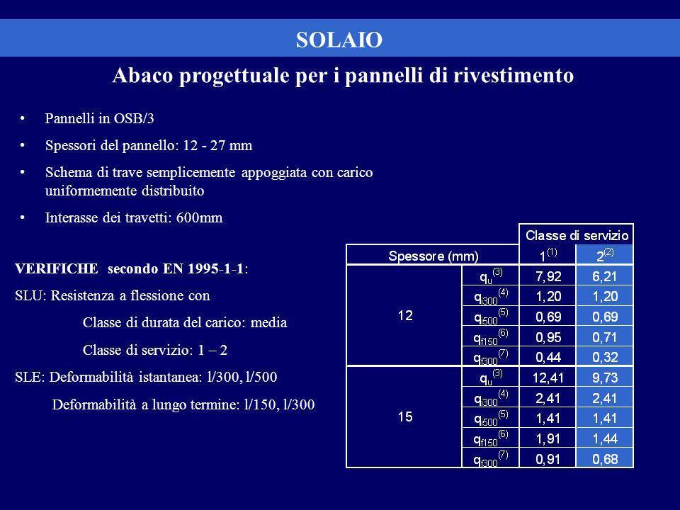 SOLAIO Abaco progettuale per i pannelli di rivestimento Pannelli in OSB/3 Spessori del pannello: 12 - 27 mm Schema di trave semplicemente appoggiata con carico uniformemente distribuito Interasse dei travetti: 600mm VERIFICHE secondo EN 1995-1-1: SLU: Resistenza a flessione con Classe di durata del carico: media Classe di servizio: 1 – 2 SLE: Deformabilità istantanea: l/300, l/500 Deformabilità a lungo termine: l/150, l/300