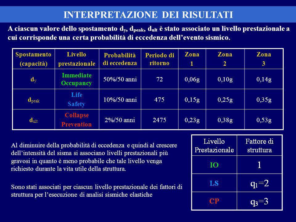 A ciascun valore dello spostamento d y, d peak, d ult è stato associato un livello prestazionale a cui corrisponde una certa probabilità di eccedenza dellevento sismico.