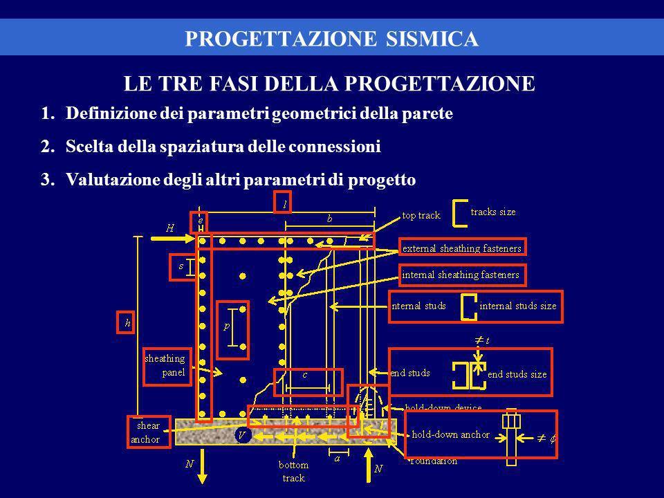 PROGETTAZIONE SISMICA LE TRE FASI DELLA PROGETTAZIONE 1.Definizione dei parametri geometrici della parete 2.Scelta della spaziatura delle connessioni 3.Valutazione degli altri parametri di progetto