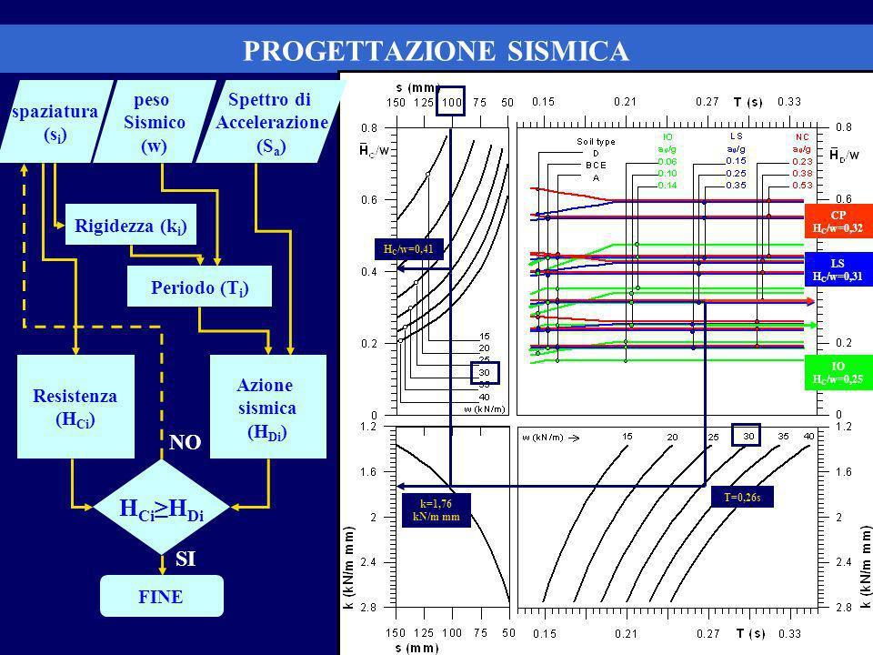 Parete GWB+OSB H=2700mm L=4800mm Peso sismico w=30 kN/m Zona sismica 2 Categoria di suolo A PROGETTAZIONE SISMICA spaziatura (s i ) Spettro di Accelerazione (S a ) peso Sismico (w) Rigidezza (k i ) H Ci H Di Azione sismica (H Di ) Periodo (T i ) FINE Resistenza (H Ci ) H C /w=0,41 k=1,76 kN/m mm IO H C /w=0,25 CP H C /w=0,32 LS H C /w=0,31 SI NO T=0,26s