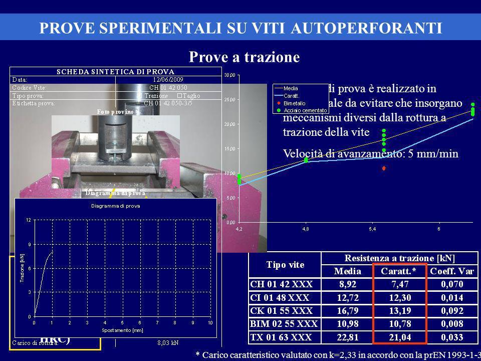 PROVE SPERIMENTALI SU VITI AUTOPERFORANTI Prove a trazione Piastra in acciaio levigate e trattate termicamente (Durezza 50-55 HRC) Il set-up di prova è realizzato in maniera tale da evitare che insorgano meccanismi diversi dalla rottura a trazione della vite Velocità di avanzamento: 5 mm/min * Carico caratteristico valutato con k=2,33 in accordo con la prEN 1993-1-3 Piastre in acciaio S235 di spessore 20 mm