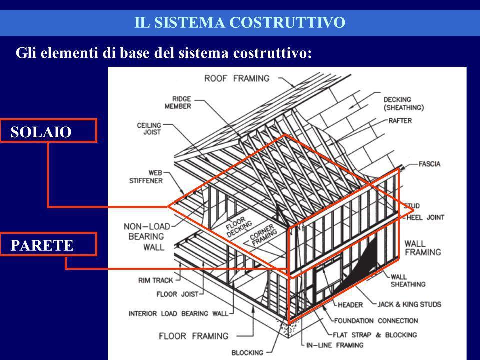 IL SISTEMA COSTRUTTIVO Gli elementi di base del sistema costruttivo: SOLAIO PARETE