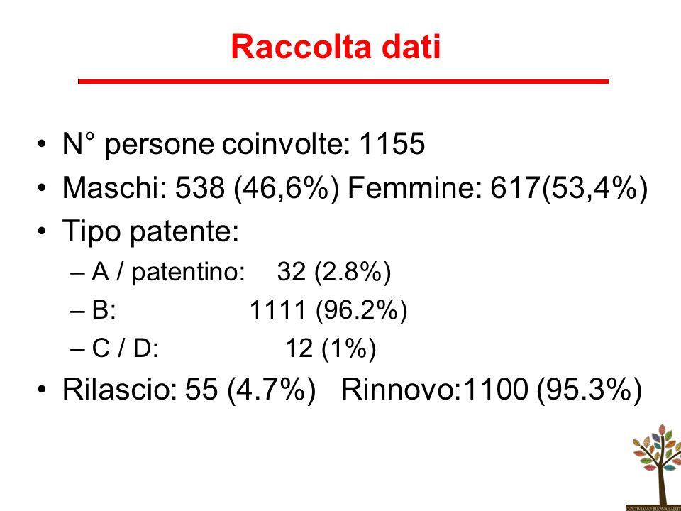 Raccolta dati N° persone coinvolte: 1155 Maschi: 538 (46,6%) Femmine: 617(53,4%) Tipo patente: –A / patentino: 32 (2.8%) –B: 1111 (96.2%) –C / D: 12 (
