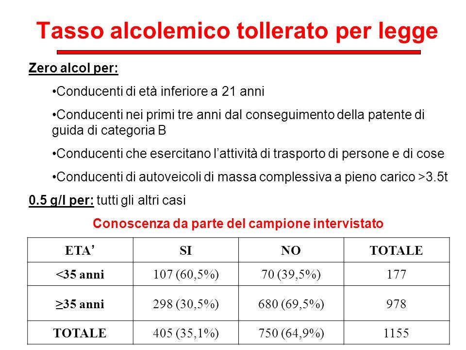 Tasso alcolemico tollerato per legge ETA SINOTOTALE <35 anni107 (60,5%)70 (39,5%)177 35 anni298 (30,5%)680 (69,5%)978 TOTALE405 (35,1%)750 (64,9%)1155