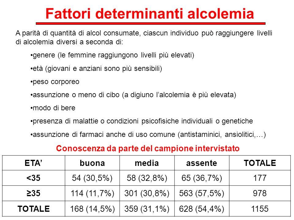 Fattori determinanti alcolemia ETAbuonamediaassenteTOTALE <3554 (30,5%)58 (32,8%)65 (36,7%)177 35114 (11,7%)301 (30,8%)563 (57,5%)978 TOTALE168 (14,5%
