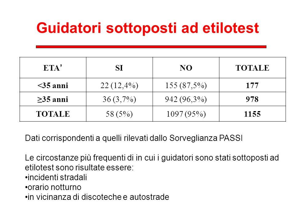 Guidatori sottoposti ad etilotest ETA SINOTOTALE <35 anni22 (12,4%)155 (87,5%)177 35 anni36 (3,7%)942 (96,3%)978 TOTALE58 (5%)1097 (95%)1155 Dati corr