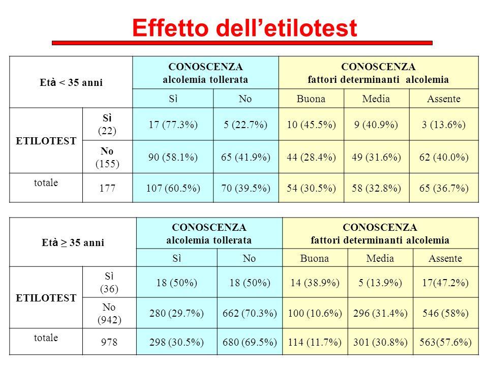 Effetto delletilotest Et à < 35 anni CONOSCENZA alcolemia tollerata CONOSCENZA fattori determinanti alcolemia SìSì NoBuonaMediaAssente ETILOTEST S ì (