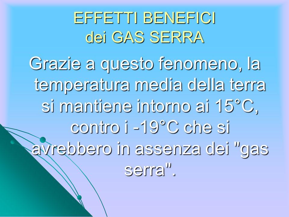EFFETTI BENEFICI dei GAS SERRA Grazie a questo fenomeno, la temperatura media della terra si mantiene intorno ai 15°C, contro i -19°C che si avrebbero