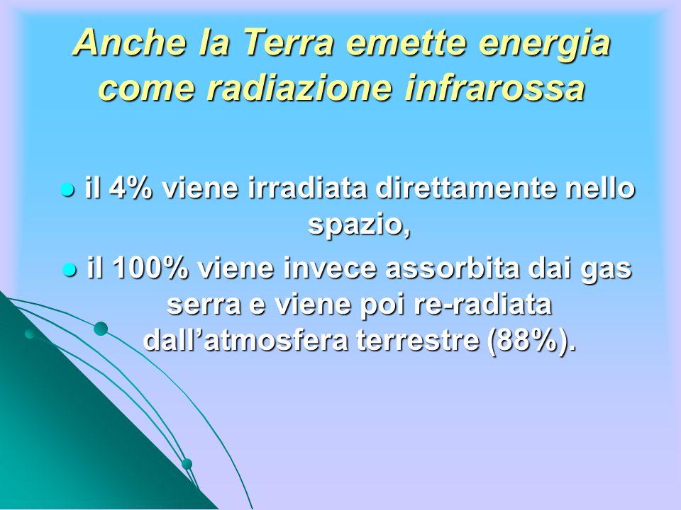 Anche la Terra emette energia come radiazione infrarossa il 4% viene irradiata direttamente nello spazio, il 4% viene irradiata direttamente nello spa