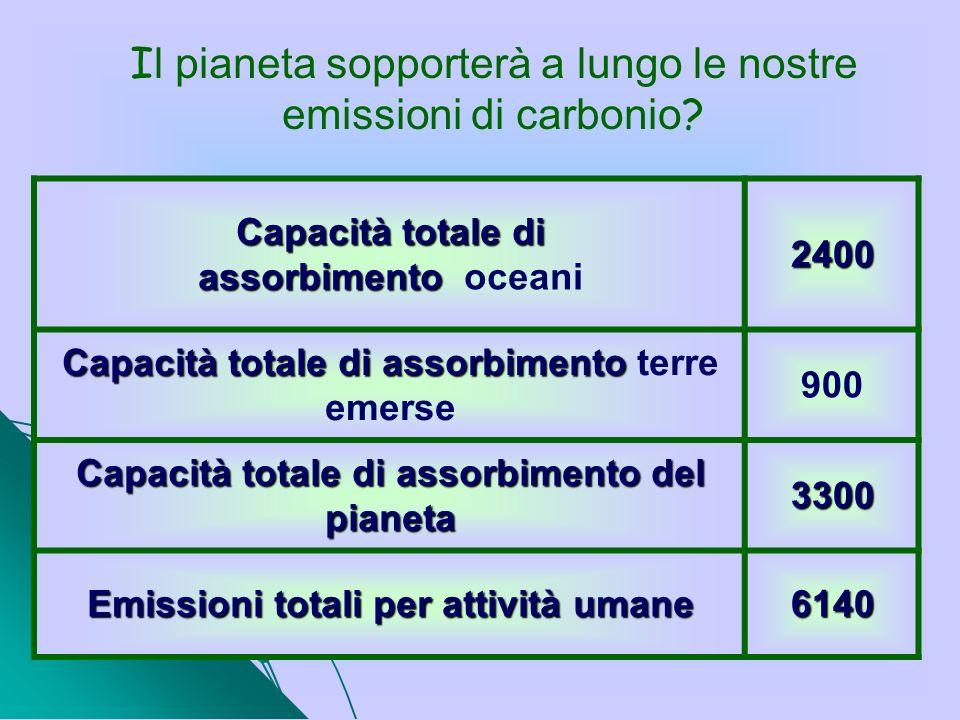 I l pianeta sopporterà a lungo le nostre emissioni di carbonio ? Capacità totale di assorbimento Capacità totale di assorbimento oceani2400 Capacità t