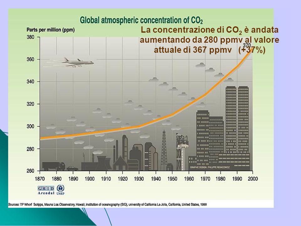 La concentrazione di CO 2 è andata aumentando da 280 ppmv al valore attuale di 367 ppmv (+37%)