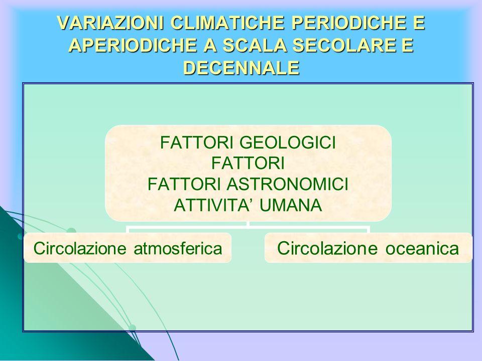 VARIAZIONI CLIMATICHE PERIODICHE E APERIODICHE A SCALA SECOLARE E DECENNALE FATTORI GEOLOGICI FATTORI FATTORI ASTRONOMICI ATTIVITA UMANA Circolazione
