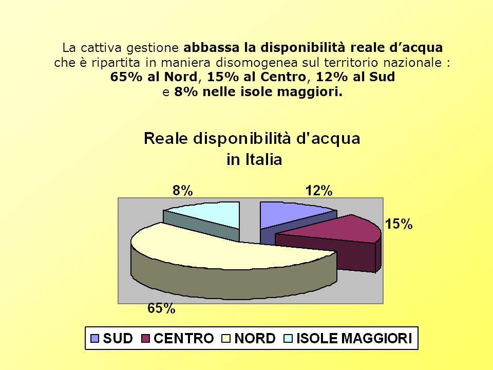 La cattiva gestione abbassa la disponibilità reale dacqua che è ripartita in maniera disomogenea sul territorio nazionale : 65% al Nord, 15% al Centro