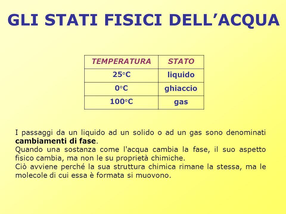 GLI STATI FISICI DELLACQUA TEMPERATURASTATO 25°Cliquido 0°Cghiaccio 100°Cgas I passaggi da un liquido ad un solido o ad un gas sono denominati cambiam