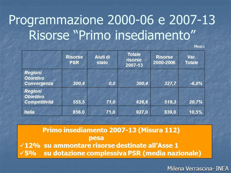 Programmazione 2000-06 e 2007-13 Risorse Primo insediamento Risorse PSR Aiuti di stato Totale risorse 2007-13 Risorse 2000-2006 Var.