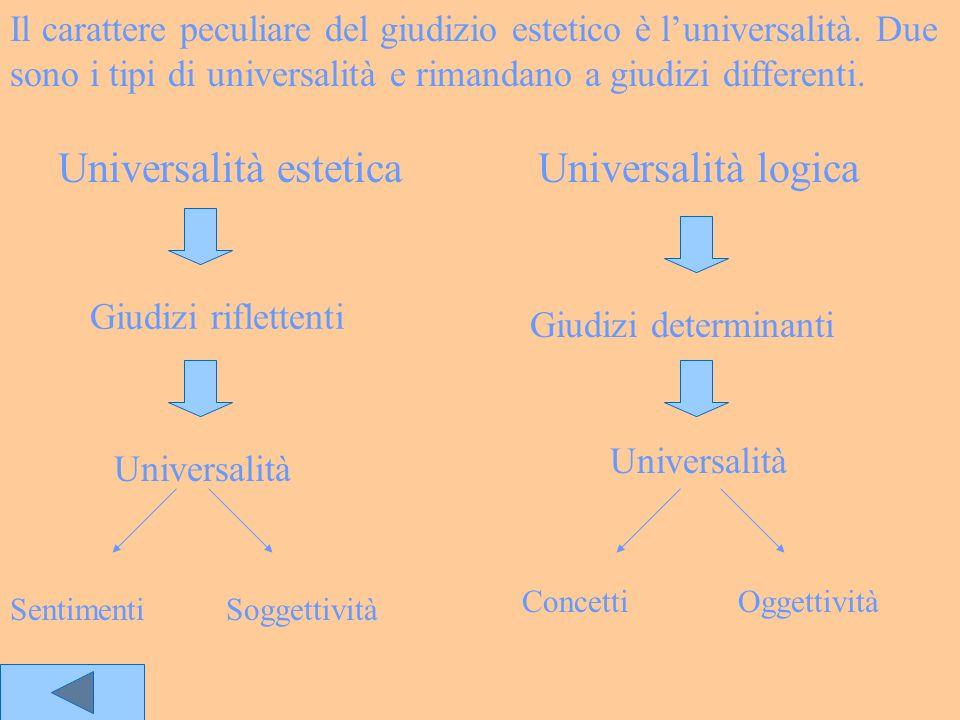 Universalità esteticaUniversalità logica Giudizi riflettenti Giudizi determinanti Universalità SentimentiSoggettività ConcettiOggettività Il carattere
