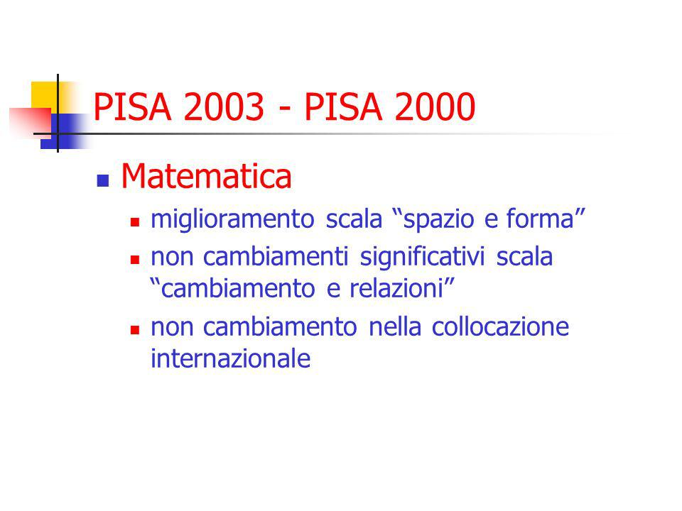 PISA 2003 - PISA 2000 Matematica miglioramento scala spazio e forma non cambiamenti significativi scala cambiamento e relazioni non cambiamento nella collocazione internazionale