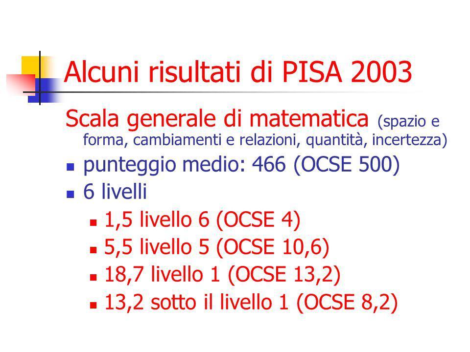 Alcuni risultati di PISA 2003 Scala generale di matematica (spazio e forma, cambiamenti e relazioni, quantità, incertezza) punteggio medio: 466 (OCSE 500) 6 livelli 1,5 livello 6 (OCSE 4) 5,5 livello 5 (OCSE 10,6) 18,7 livello 1 (OCSE 13,2) 13,2 sotto il livello 1 (OCSE 8,2)