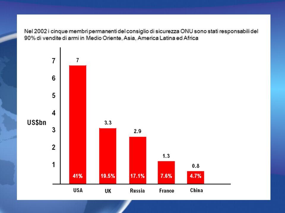 Nel 2002 i cinque membri permanenti del consiglio di sicurezza ONU sono stati responsabili del 90% di vendite di armi in Medio Oriente, Asia, America Latina ed Africa