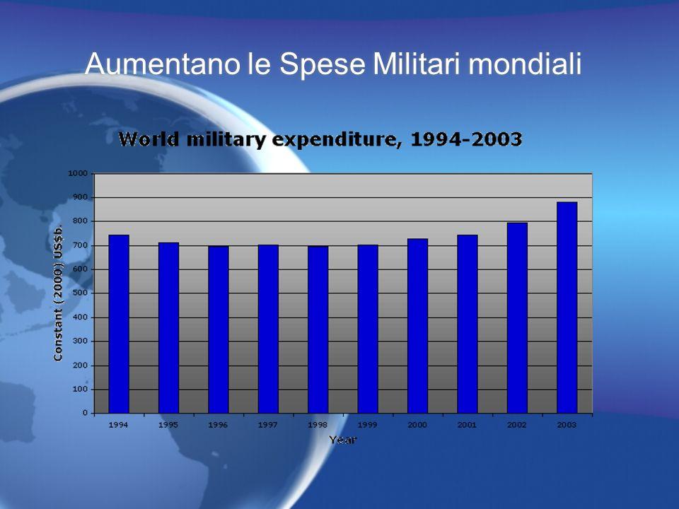 Alcuni dati sulle spese militari Nell ultimo biennio le spese militari mondiali sono aumentate del 18% arrivando al totale di 956 miliardi di dollari!.
