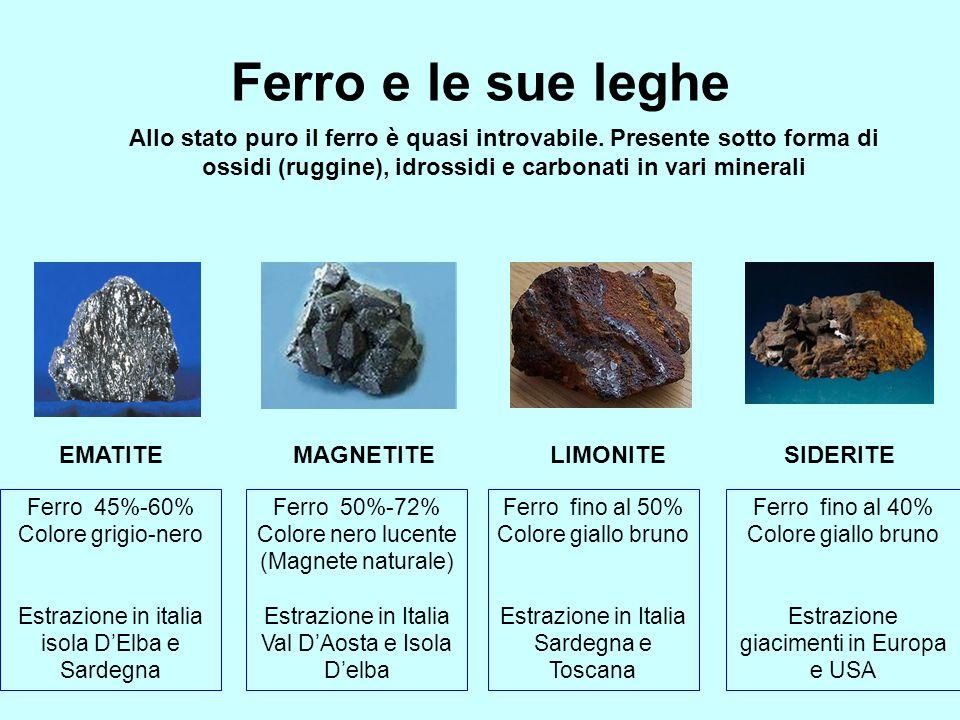 Ferro e le sue leghe MAGNETITEEMATITELIMONITESIDERITE Ferro 45%-60% Colore grigio-nero Estrazione in italia isola DElba e Sardegna Ferro 50%-72% Color