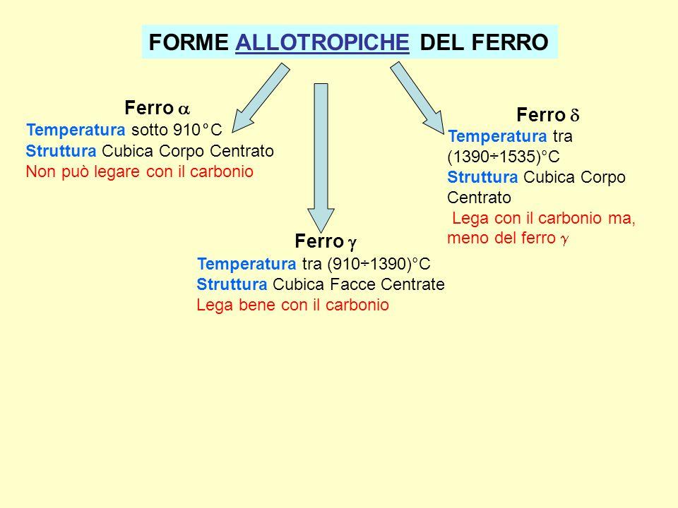 FORME ALLOTROPICHE DEL FERRO Ferro Temperatura sotto 910°C Struttura Cubica Corpo Centrato Non può legare con il carbonio Ferro Temperatura tra (910÷1