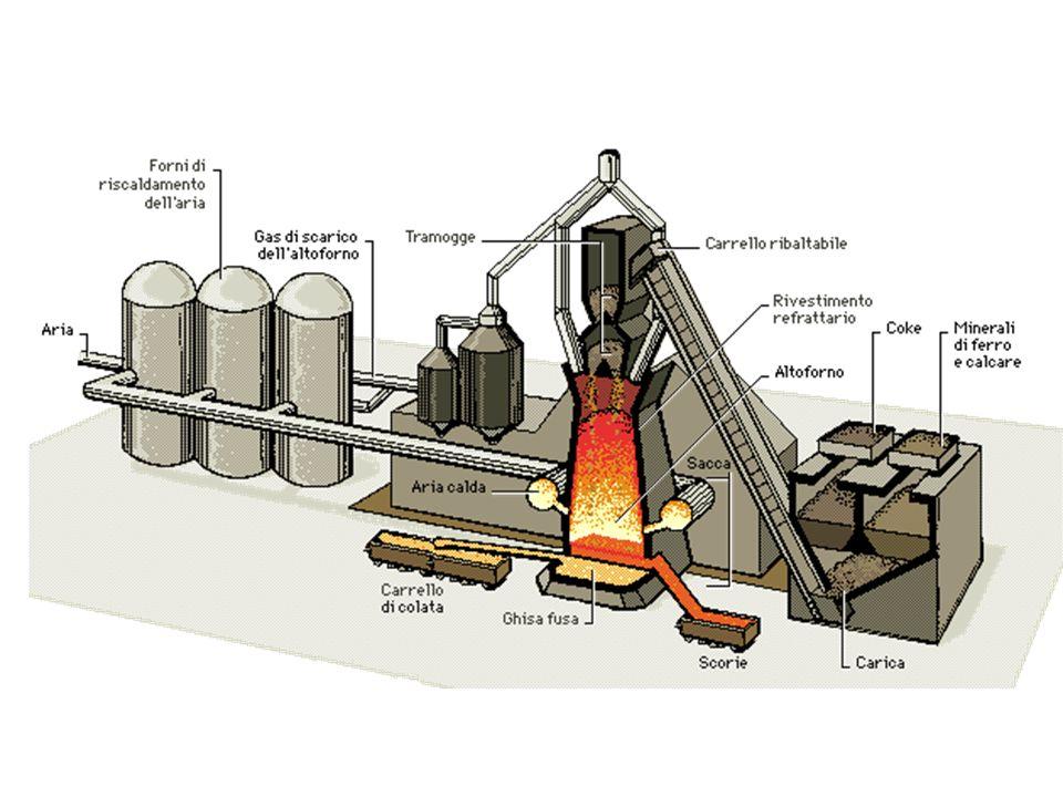 CARBON COKE: viene ottenuto dalla distillazione a 800 °C del carbon fossile.
