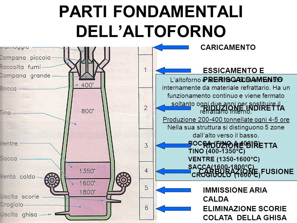 PARTI FONDAMENTALI DELLALTOFORNO Laltoforno è alto fino a 50m e rivestito internamente da materiale refrattario. Ha un funzionamento continuo e viene