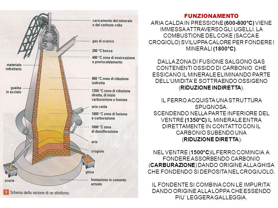 FUNZIONAMENTO ARIA CALDA IN PRESSIONE (600-800°C) VIENE IMMESSA ATTRAVERSO GLI UGELLI. LA COMBUSTIONE DEL COKE (SACCA E CROGIOLO) SVILUPPA CALORE PER