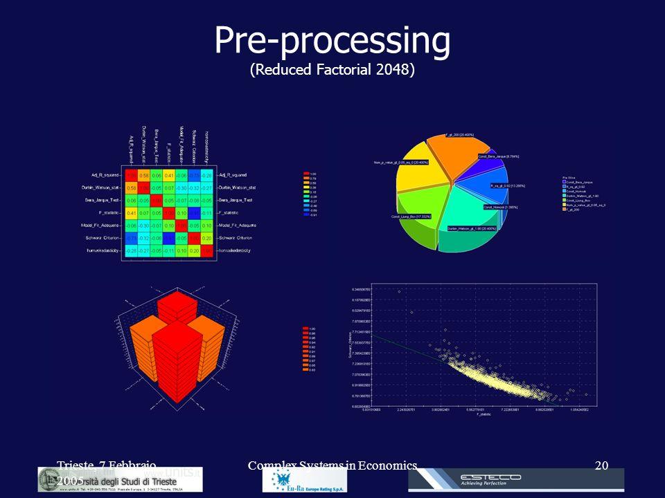 Trieste, 7 Febbraio 2005 Complex Systems in Economics20 Pre-processing (Reduced Factorial 2048)