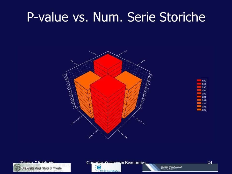 Trieste, 7 Febbraio 2005 Complex Systems in Economics24 P-value vs. Num. Serie Storiche