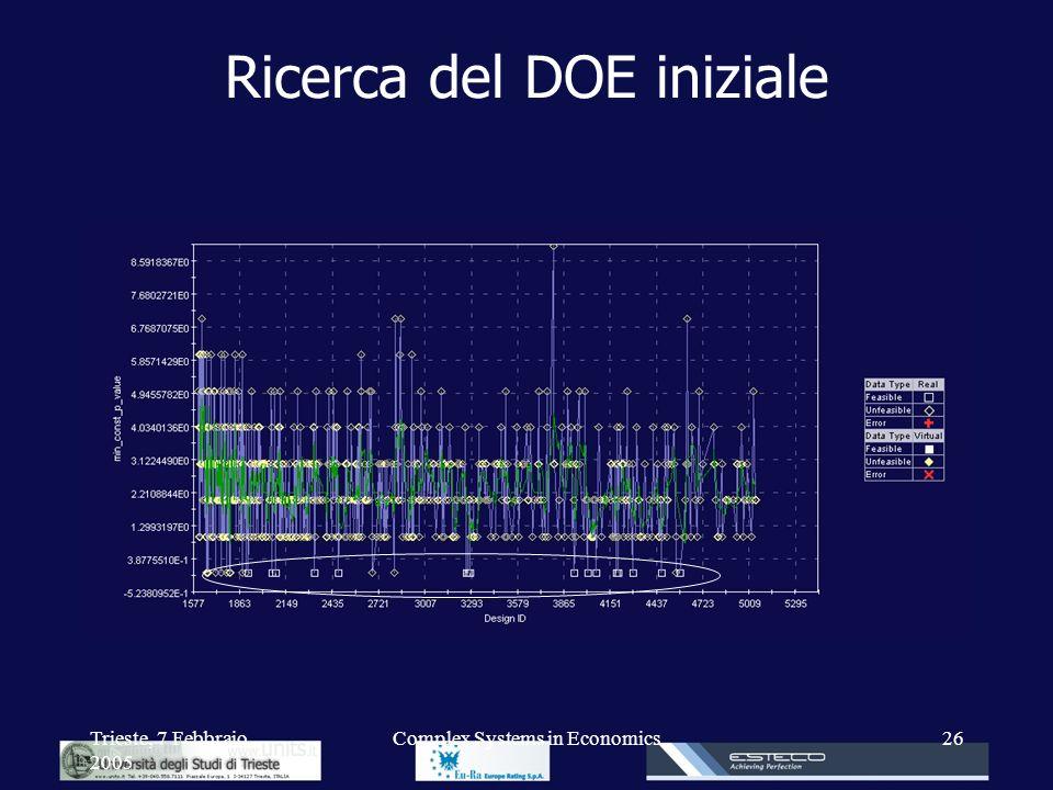 Trieste, 7 Febbraio 2005 Complex Systems in Economics26 Ricerca del DOE iniziale