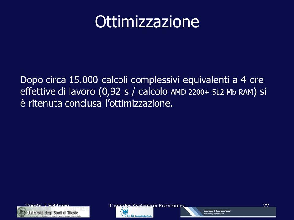 Trieste, 7 Febbraio 2005 Complex Systems in Economics27 Ottimizzazione Dopo circa 15.000 calcoli complessivi equivalenti a 4 ore effettive di lavoro (