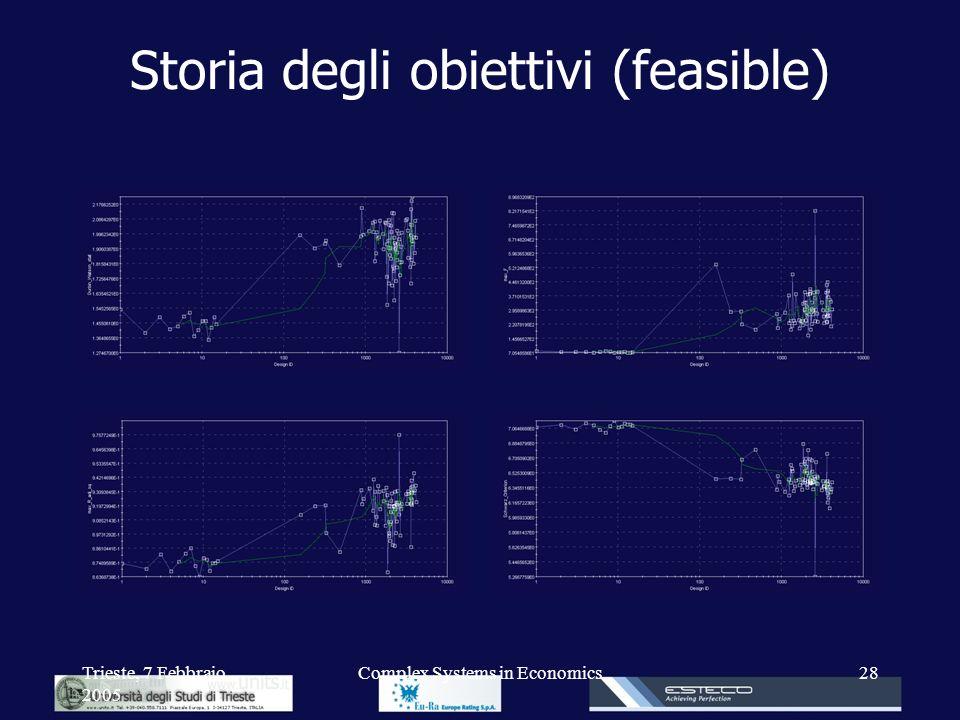Trieste, 7 Febbraio 2005 Complex Systems in Economics28 Storia degli obiettivi (feasible)