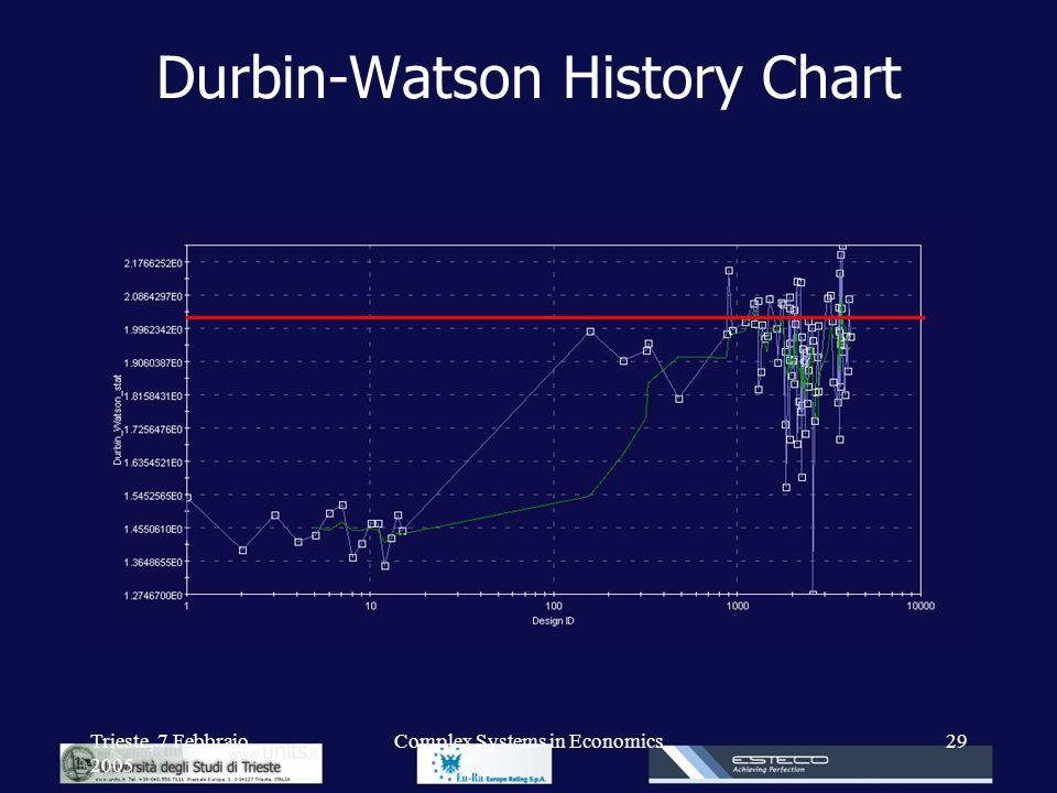 Trieste, 7 Febbraio 2005 Complex Systems in Economics29 Durbin-Watson History Chart