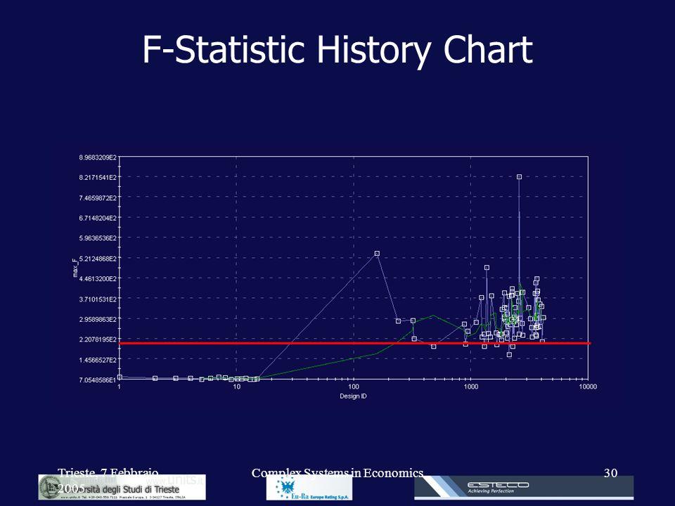 Trieste, 7 Febbraio 2005 Complex Systems in Economics30 F-Statistic History Chart