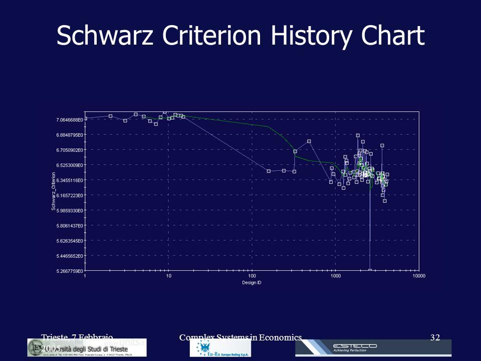 Trieste, 7 Febbraio 2005 Complex Systems in Economics32 Schwarz Criterion History Chart