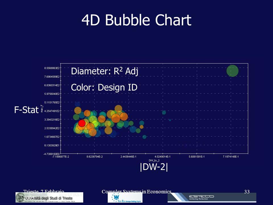 Trieste, 7 Febbraio 2005 Complex Systems in Economics33 4D Bubble Chart |DW-2| F-Stat Diameter: R 2 Adj Color: Design ID