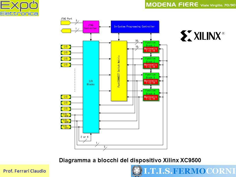 Diagramma a blocchi del dispositivo Xilinx XC9500 Prof. Ferrari Claudio