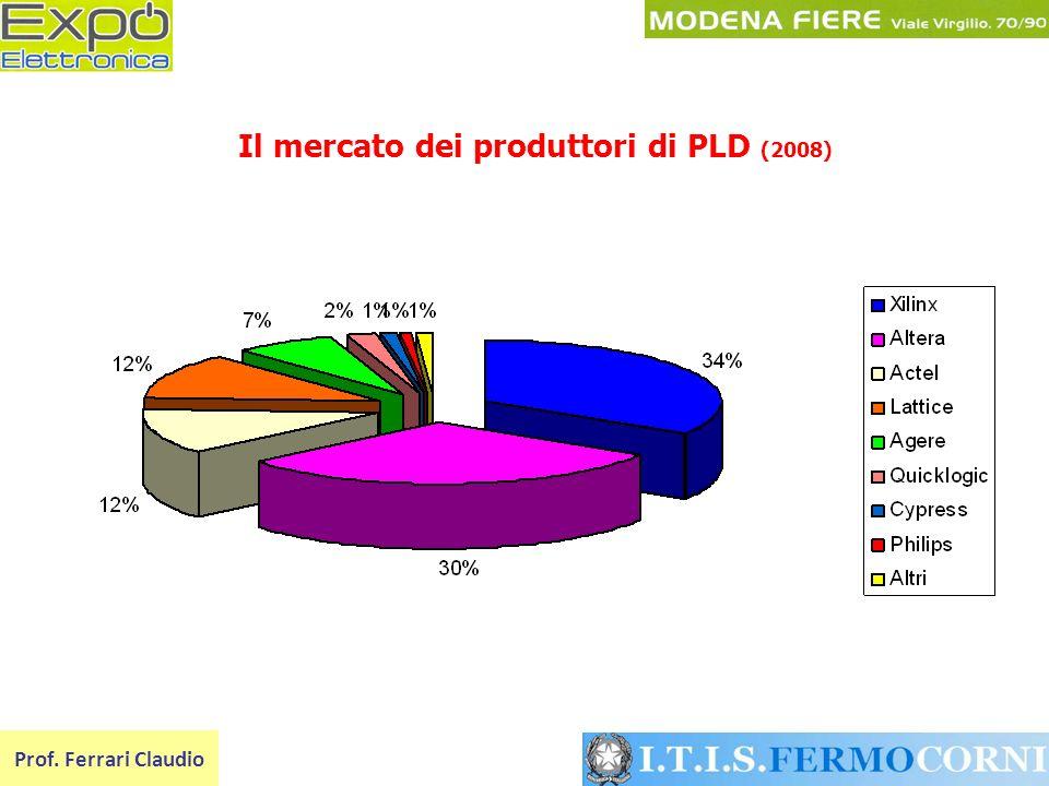 Il mercato dei produttori di PLD (2008) Prof. Ferrari Claudio