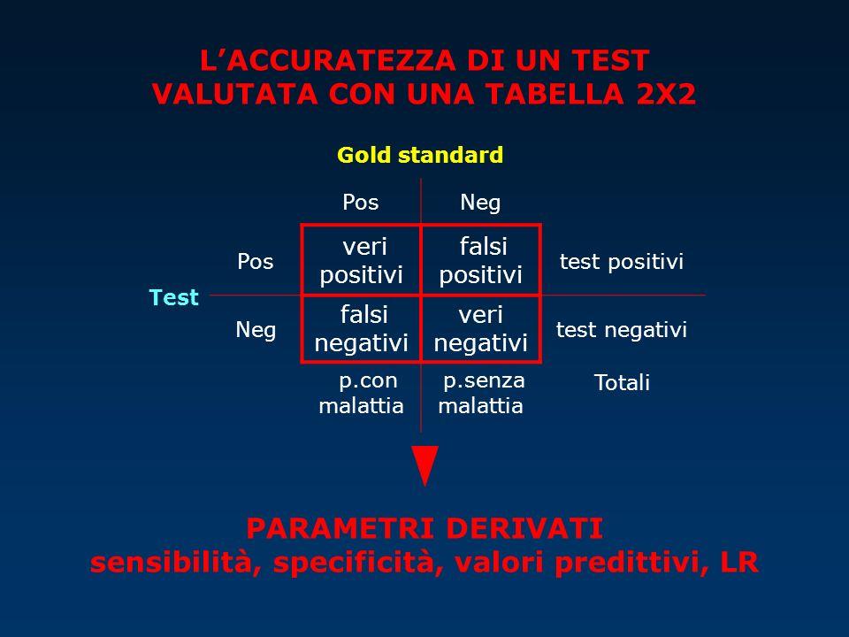 Test Gold standard PosNeg Pos veri positivi falsi positivi test positivi Neg falsi negativi veri negativi test negativi p.con malattia p.senza malatti
