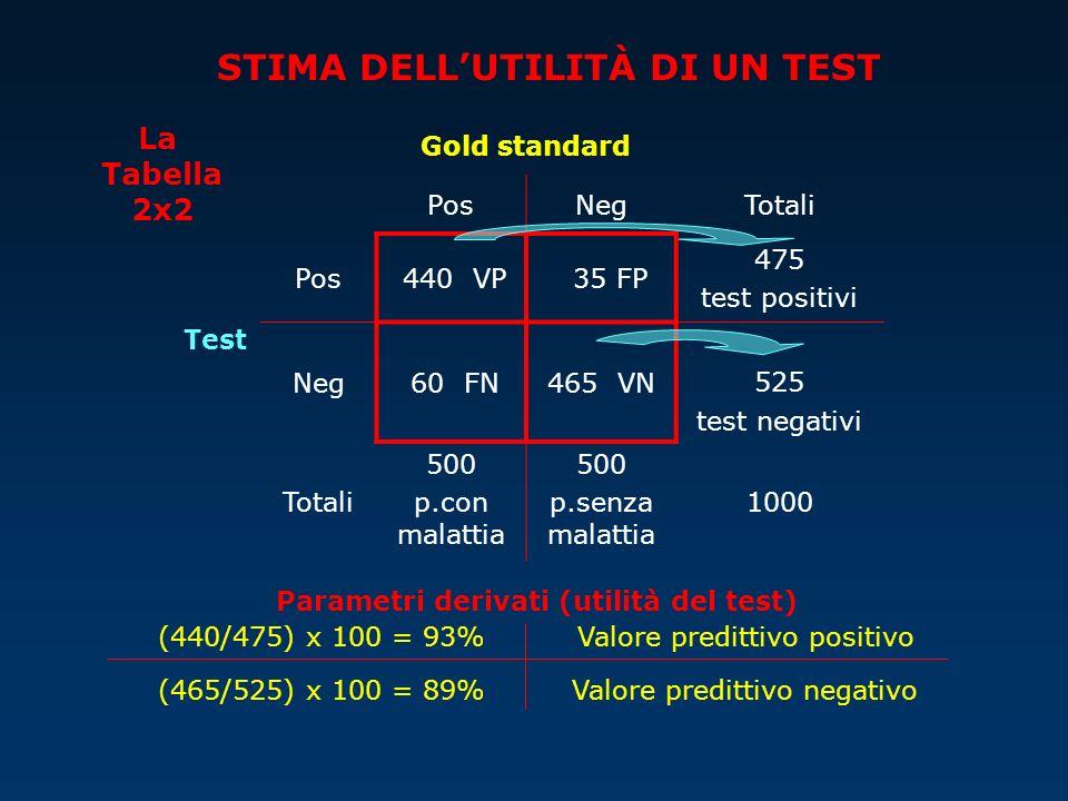 Test Gold standard PosNegTotali Pos 440 VP 35 FP 475 test positivi Neg 60 FN465 VN525 test negativi Totali 500 p.con malattia 500 p.senza malattia 100
