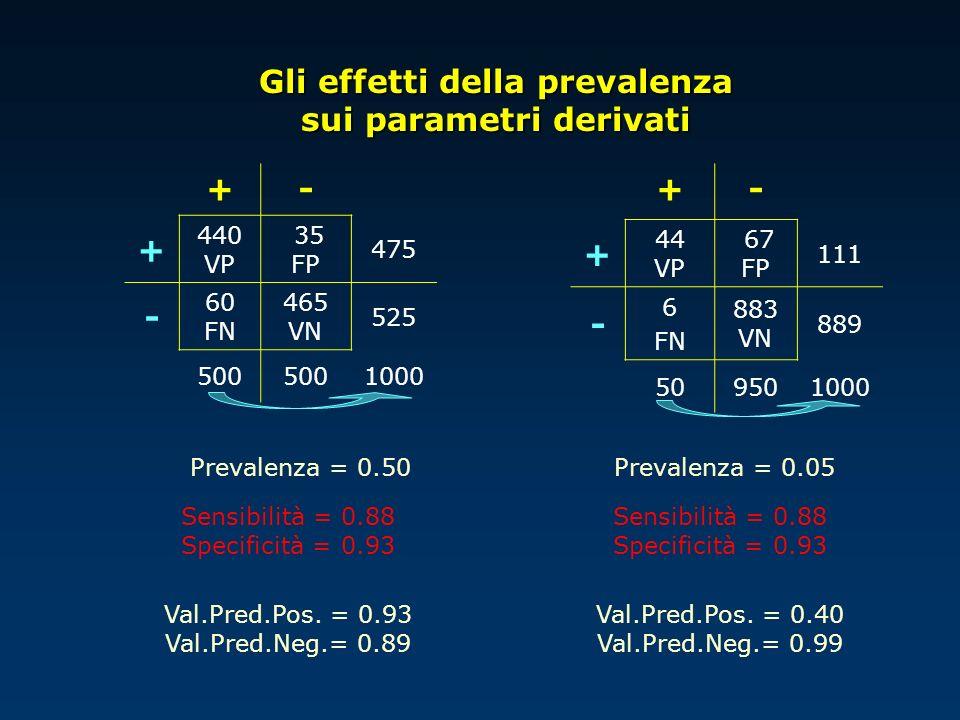Gli effetti della prevalenza sui parametri derivati +- + 440 VP 35 FP 475 - 60 FN 465 VN 525 500 1000 +- + 44 VP 67 FP 111 - 6 FN 883 VN 889 509501000